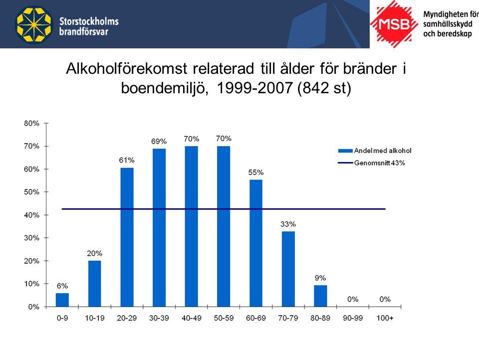 Alkoholförekomst relaterad till ålder för bränder i boendemiljö, 1999-2007 (842 st)