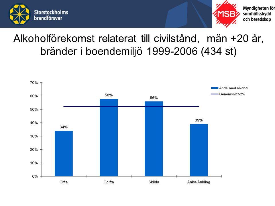 Alkoholförekomst relaterat till civilstånd, män +20 år, bränder i boendemiljö 1999-2006 (434 st)