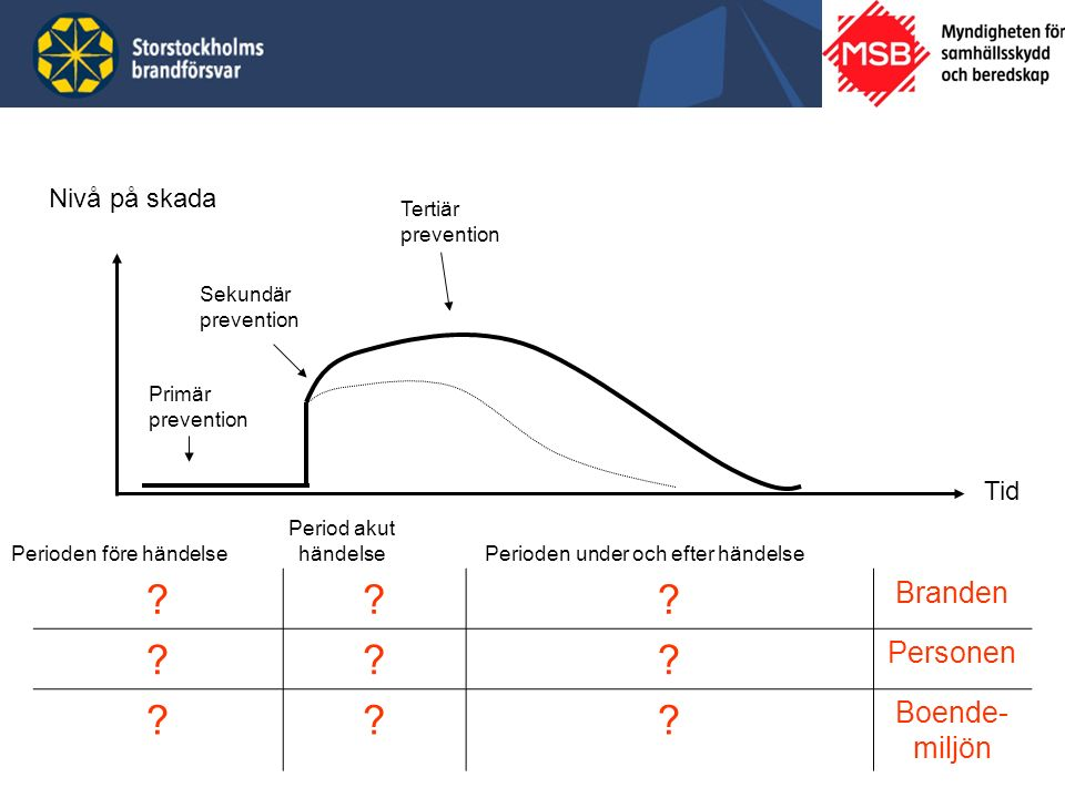 Perioden före händelse Period akut händelse Primär prevention Sekundär prevention Tertiär prevention Nivå på skada Tid Perioden under och efter händelse .