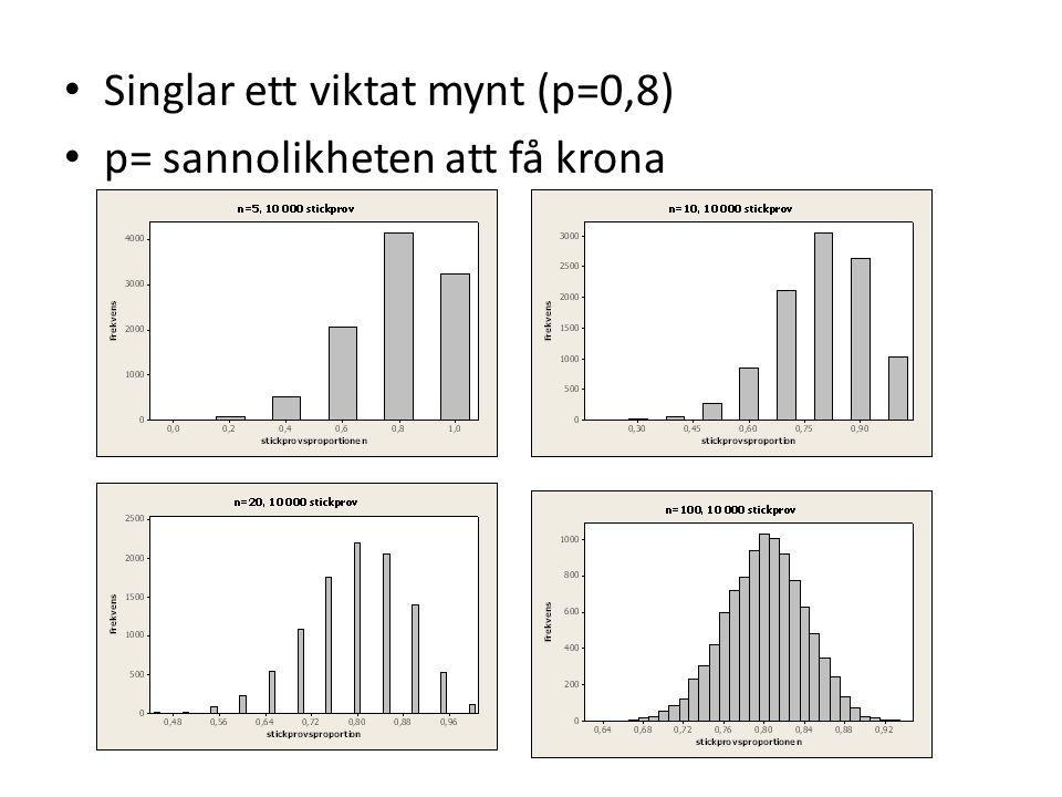 Singlar ett viktat mynt (p=0,8) p= sannolikheten att få krona