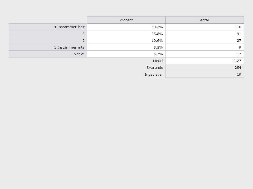 ProcentAntal 4 Instämmer helt43,3%110 335,8%91 210,6%27 1 Instämmer inte3,5%9 Vet ej6,7%17 Medel3,27 Svarande254 Inget svar19