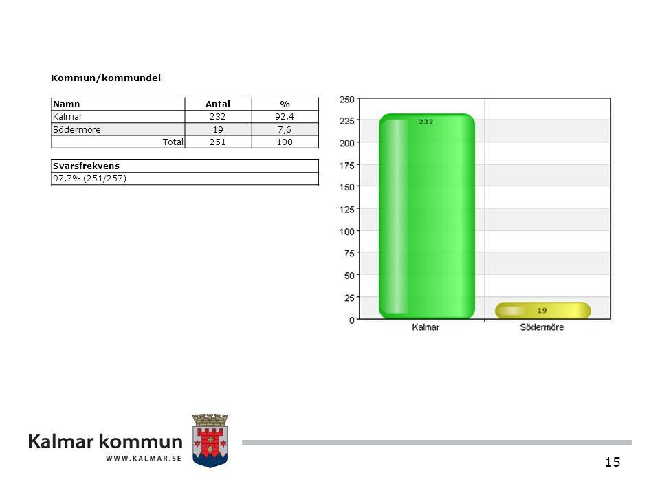 15 Kommun/kommundel NamnAntal% Kalmar23292,4 Södermöre197,6 Total251100 Svarsfrekvens 97,7% (251/257)