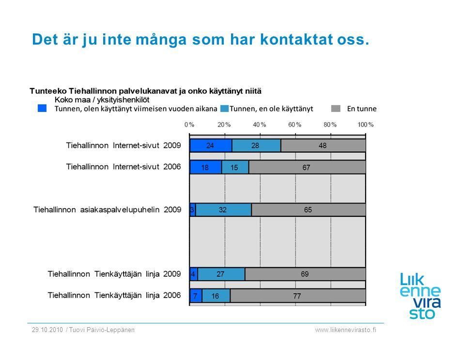 www.liikennevirasto.fi 29.10.2010 / Tuovi Päiviö-Leppänen Det är ju inte många som har kontaktat oss.