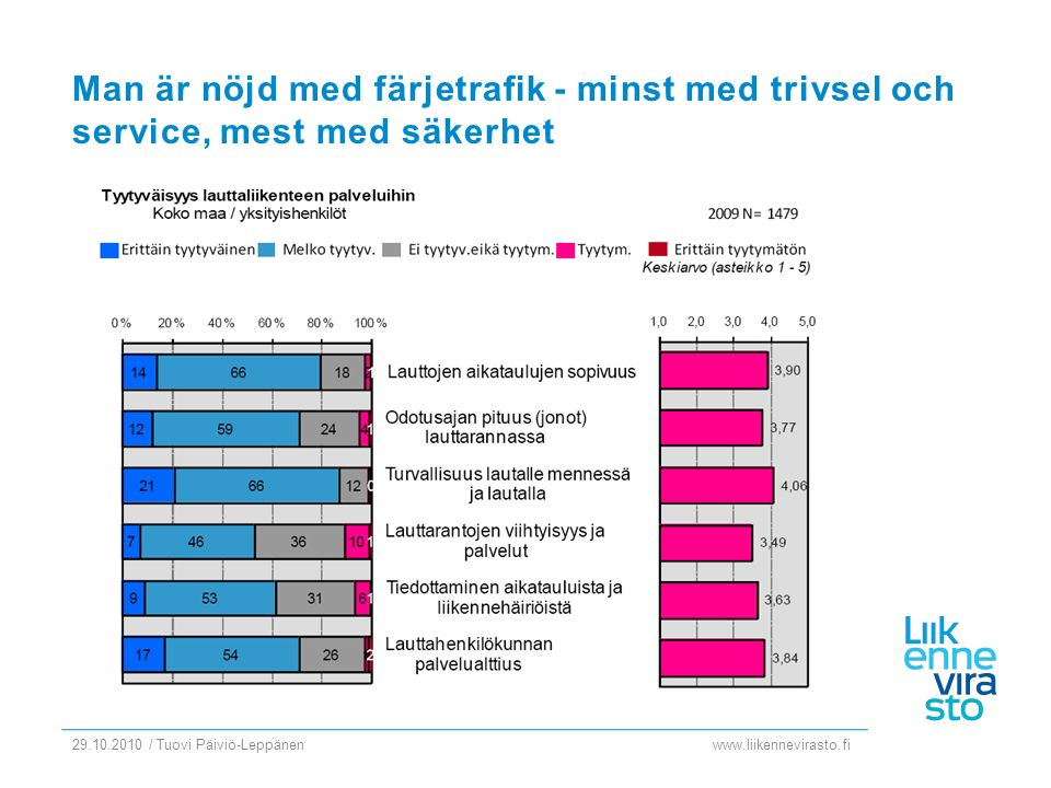 www.liikennevirasto.fi 29.10.2010 / Tuovi Päiviö-Leppänen Man är nöjd med färjetrafik - minst med trivsel och service, mest med säkerhet