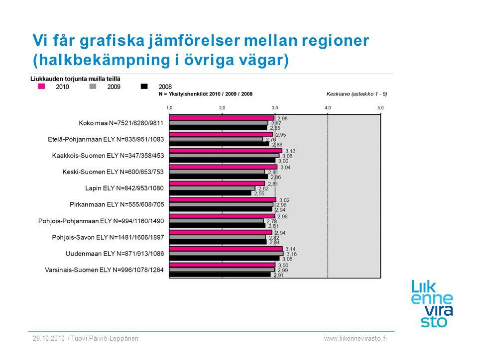 www.liikennevirasto.fi 29.10.2010 / Tuovi Päiviö-Leppänen Vi får grafiska jämförelser mellan regioner (halkbekämpning i övriga vägar)