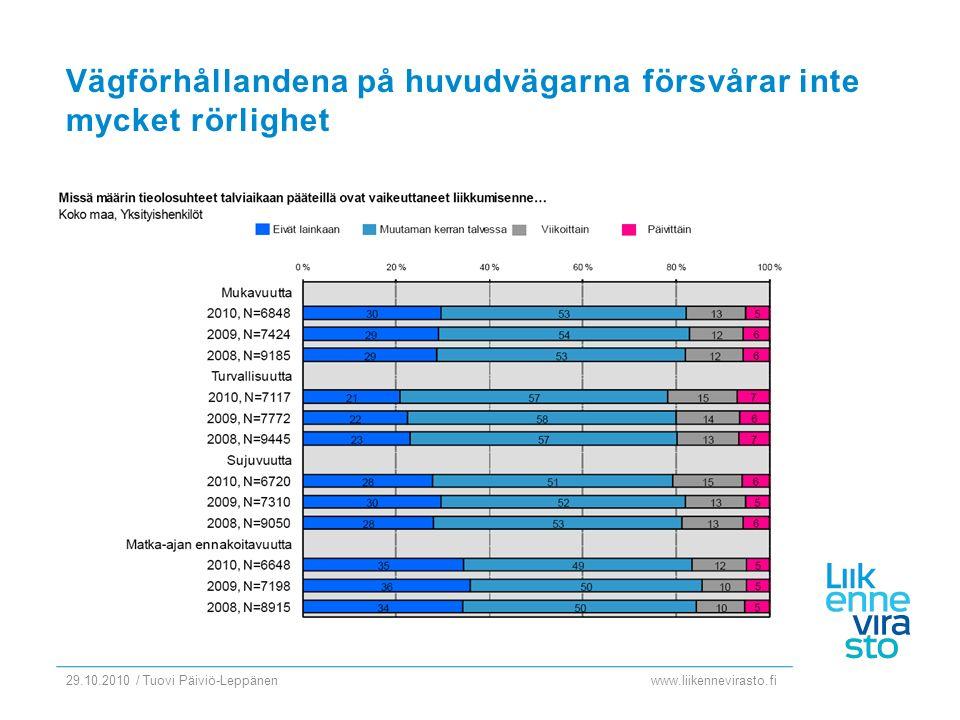 www.liikennevirasto.fi 29.10.2010 / Tuovi Päiviö-Leppänen Vägförhållandena på huvudvägarna försvårar inte mycket rörlighet