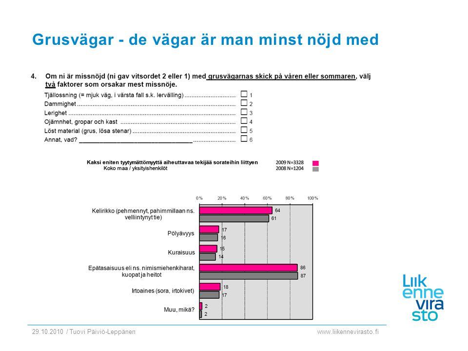 www.liikennevirasto.fi 29.10.2010 / Tuovi Päiviö-Leppänen Grusvägar - de vägar är man minst nöjd med