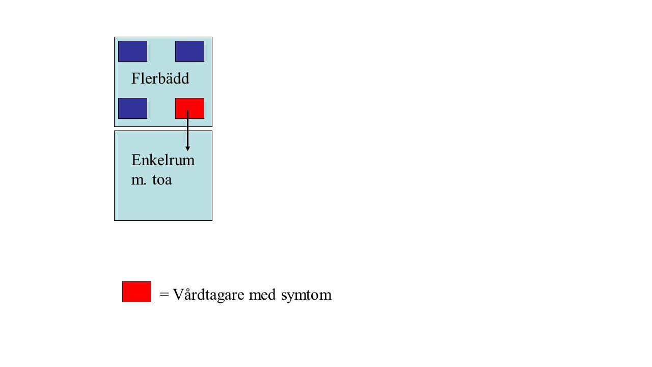 Flerbädd Enkelrum m. toa = Vårdtagare med symtom