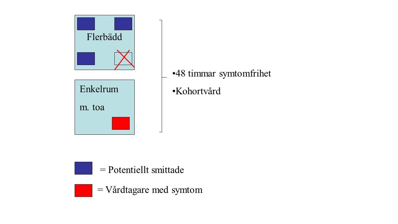 Flerbädd 48 timmar symtomfrihet Kohortvård = Potentiellt smittade = Vårdtagare med symtom Enkelrum m.