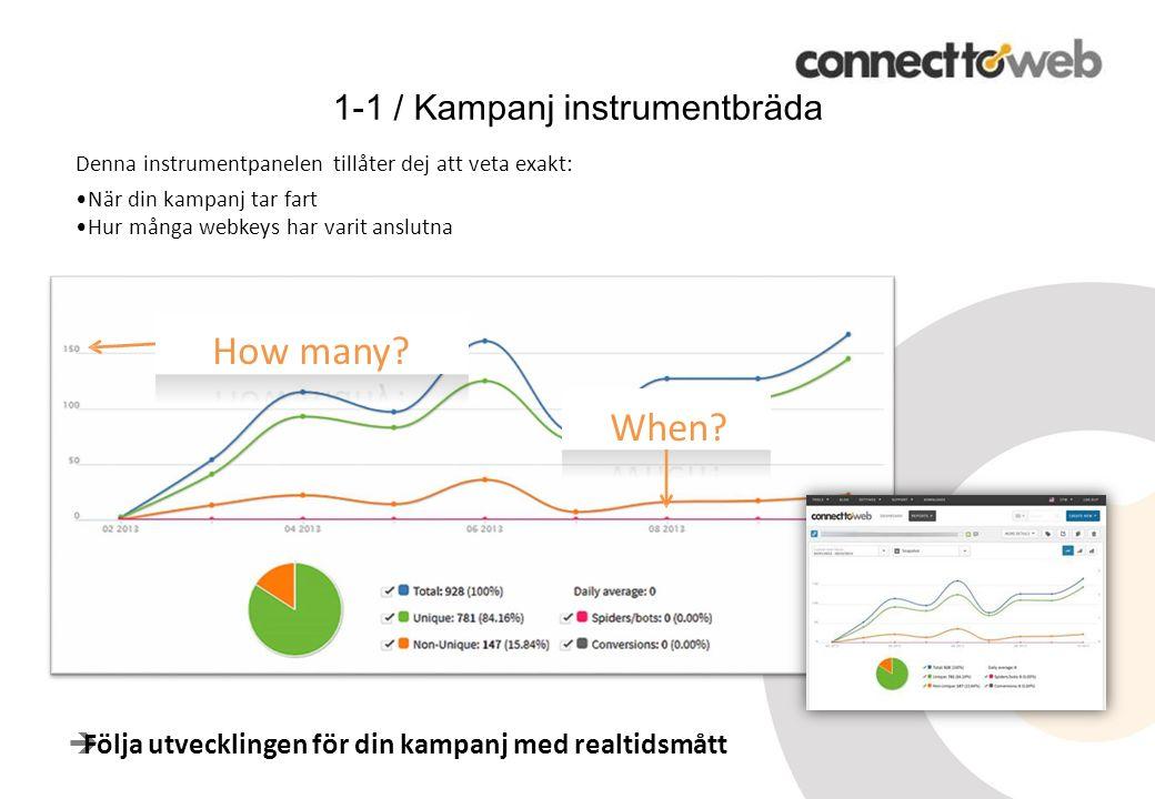  Följa utvecklingen för din kampanj med realtidsmått 1-1 / Kampanj instrumentbräda Denna instrumentpanelen tillåter dej att veta exakt: När din kampanj tar fart Hur många webkeys har varit anslutna How many.