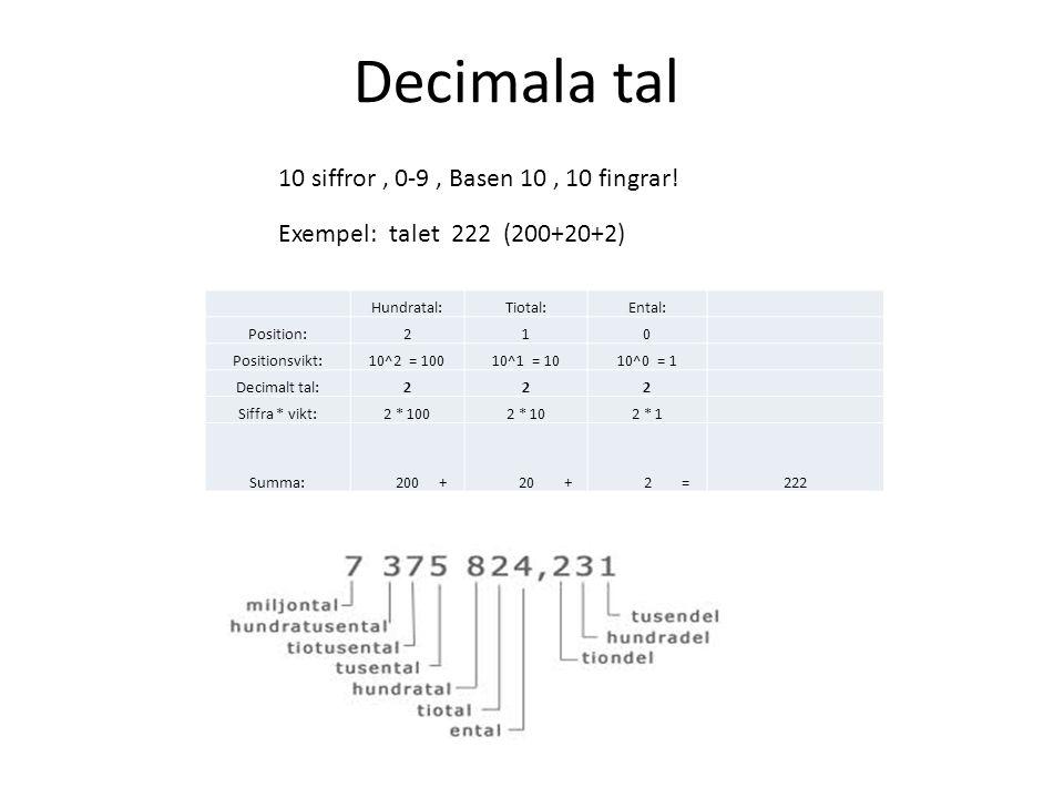 Decimala tal Hundratal:Tiotal:Ental: Position:210 Positionsvikt:10^2 = 10010^1 = 1010^0 = 1 Decimalt tal:222 Siffra * vikt:2 * 1002 * 102 * 1 Summa: 2