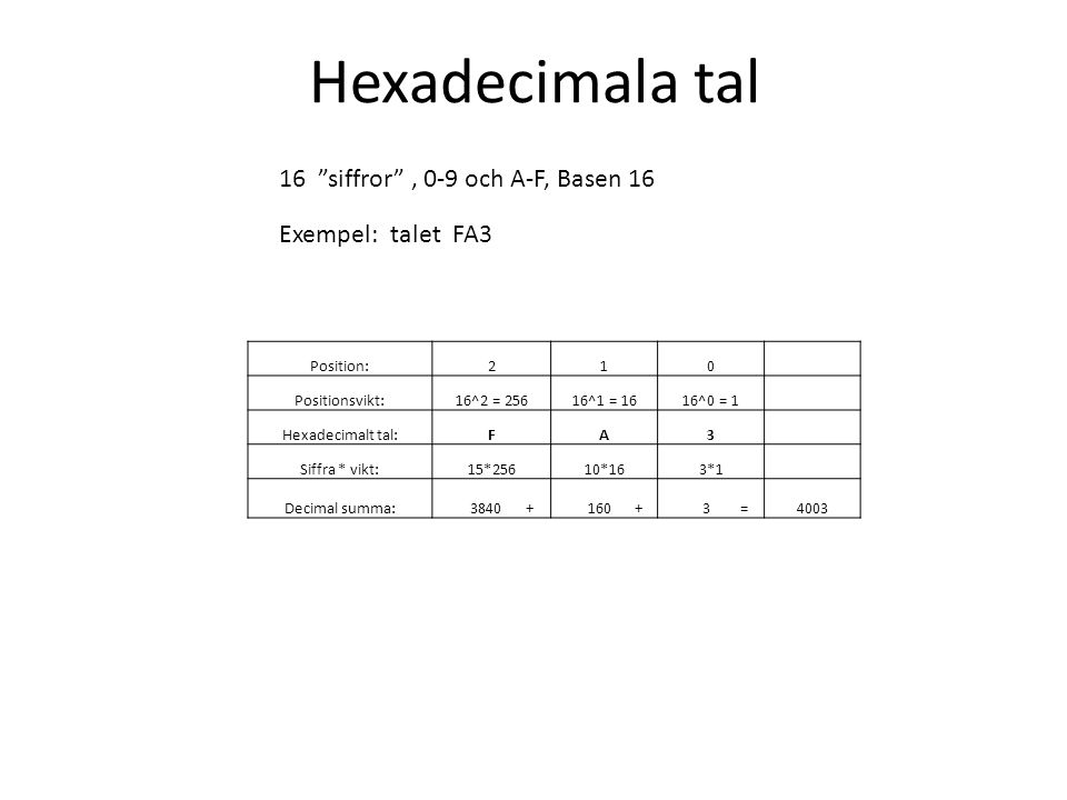Hexadecimala tal 16 siffror , 0-9 och A-F, Basen 16 Exempel: talet FA3 Position:210 Positionsvikt:16^2 = 25616^1 = 1616^0 = 1 Hexadecimalt tal:FA3 Siffra * vikt:15*25610*163*1 Decimal summa: 3840 + 160 + 3 =4003