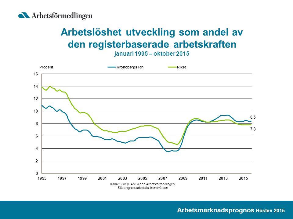 Arbetslöshet utveckling som andel av den registerbaserade arbetskraften januari 1995 – oktober 2015 Arbetsmarknadsprognos Hösten 2015