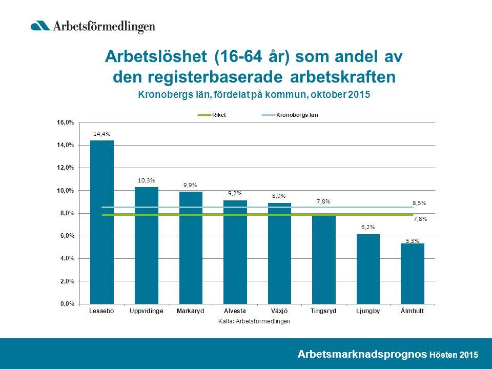 Arbetslöshet (16-64 år) som andel av den registerbaserade arbetskraften Kronobergs län, fördelat på kommun, oktober 2015 Arbetsmarknadsprognos Hösten 2015