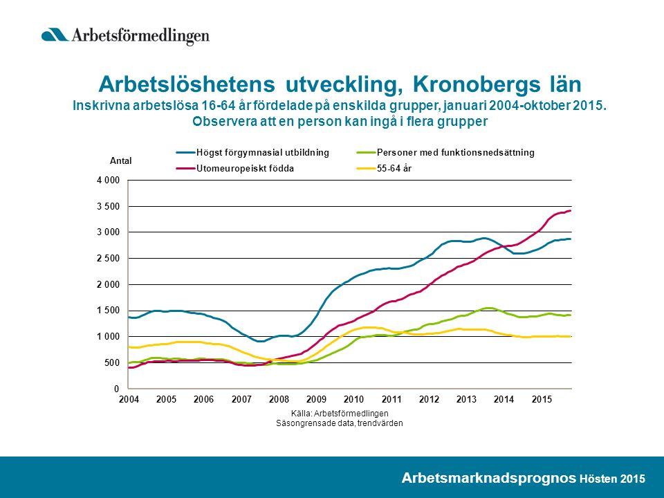 Arbetslöshetens utveckling, Kronobergs län Inskrivna arbetslösa 16-64 år fördelade på enskilda grupper, januari 2004-oktober 2015.
