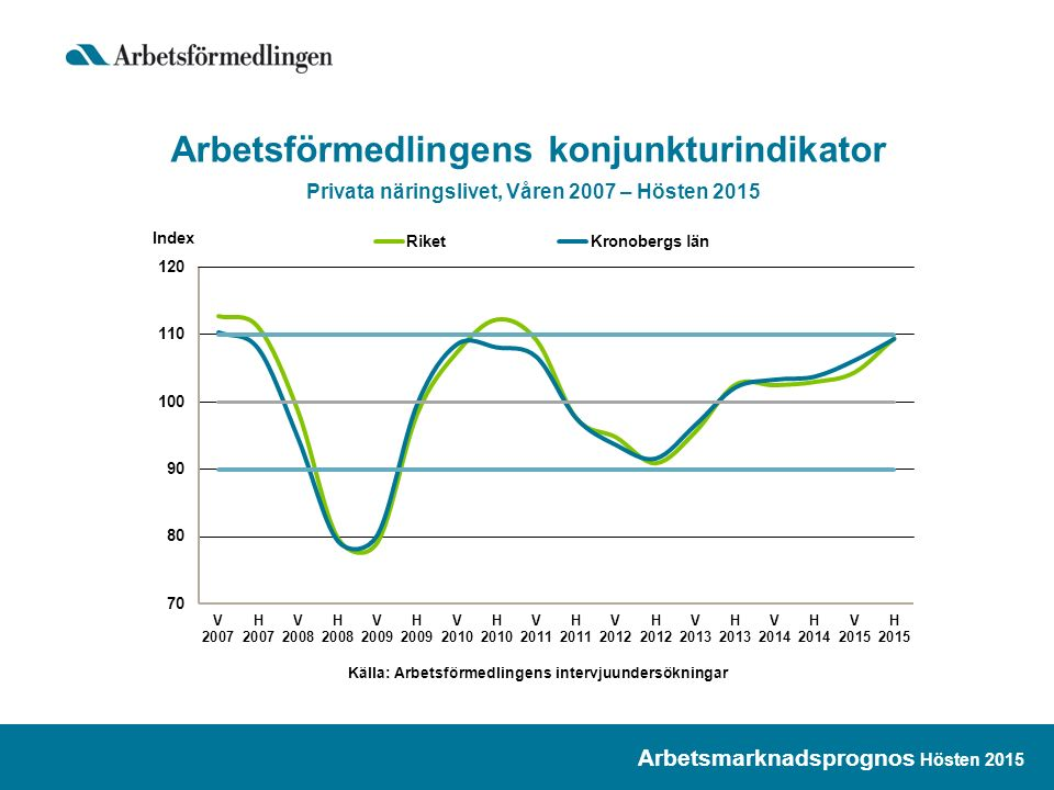 Arbetsförmedlingens konjunkturindikator Privata näringslivet, Våren 2007 – Hösten 2015 Arbetsmarknadsprognos Hösten 2015