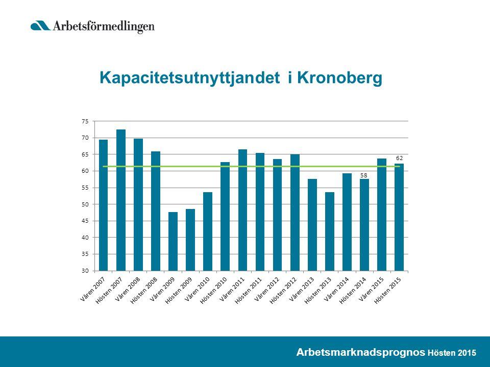 Inskrivna arbetslösa – Kronobergs län Utfall och prognos för 2015 & 2016 Kvartal 4 2015 Förändring +50 Antal 7 950 Andel 8,4% Kvartal 4 2016 Förändring +100 Antal 8 100 Andel 8,4% Prognos Arbetsmarknadsprognos Hösten 2015