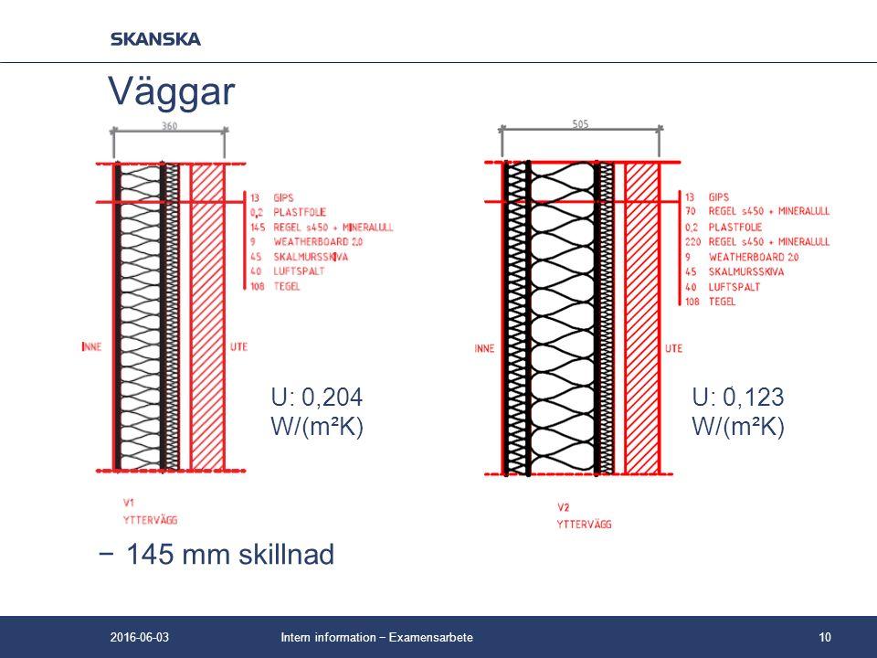 −145 mm skillnad Intern information − Examensarbete10 Väggar U: 0,204 W/(m²K) U: 0,123 W/(m²K) 2016-06-03