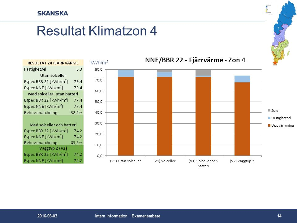 Intern information − Examensarbete14 Resultat Klimatzon 4 kWh/m 2 2016-06-03