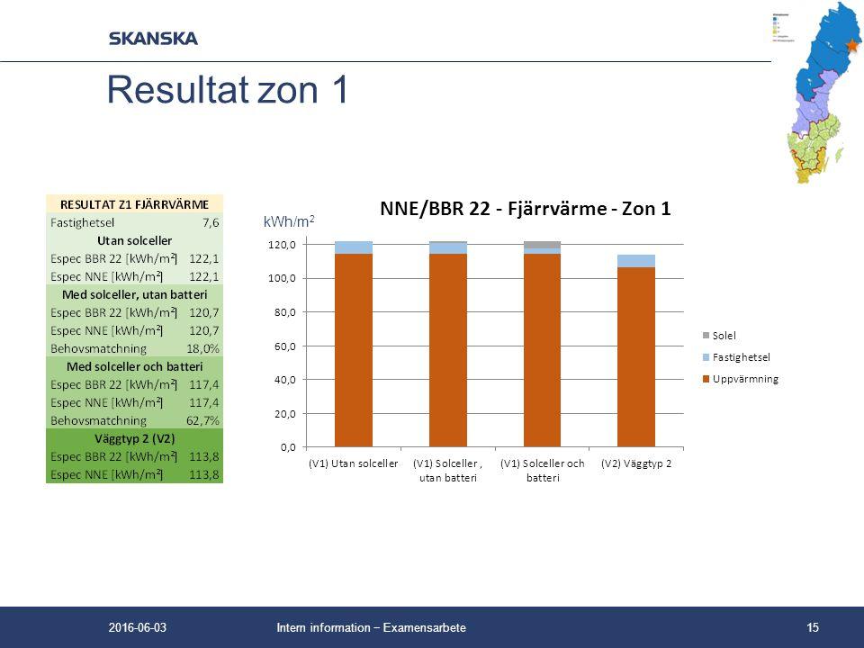 Intern information − Examensarbete15 Resultat zon 1 kWh/m 2 2016-06-03