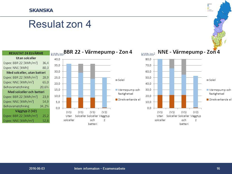 Intern information − Examensarbete16 Resulat zon 4 kWh/m 2 2016-06-03