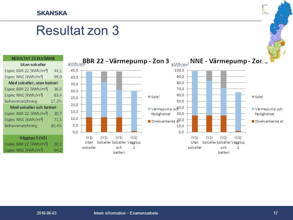 Intern information − Examensarbete17 Resultat zon 3 kWh/m 2 2016-06-03