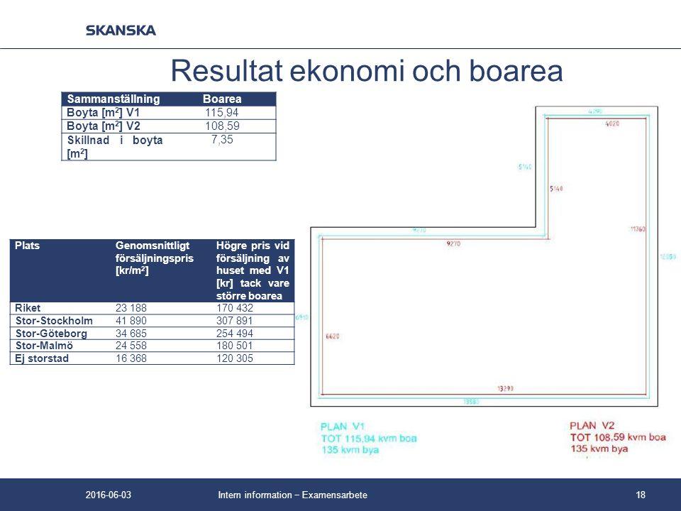 SammanställningBoarea Boyta [m 2 ] V1115,94 Boyta [m 2 ] V2108,59 Skillnad i boyta [m 2 ] 7,35 Intern information − Examensarbete18 Resultat ekonomi och boarea PlatsGenomsnittligt försäljningspris [kr/m 2 ] Högre pris vid försäljning av huset med V1 [kr] tack vare större boarea Riket23 188170 432 Stor-Stockholm41 890307 891 Stor-Göteborg34 685254 494 Stor-Malmö24 558180 501 Ej storstad16 368120 305 2016-06-03