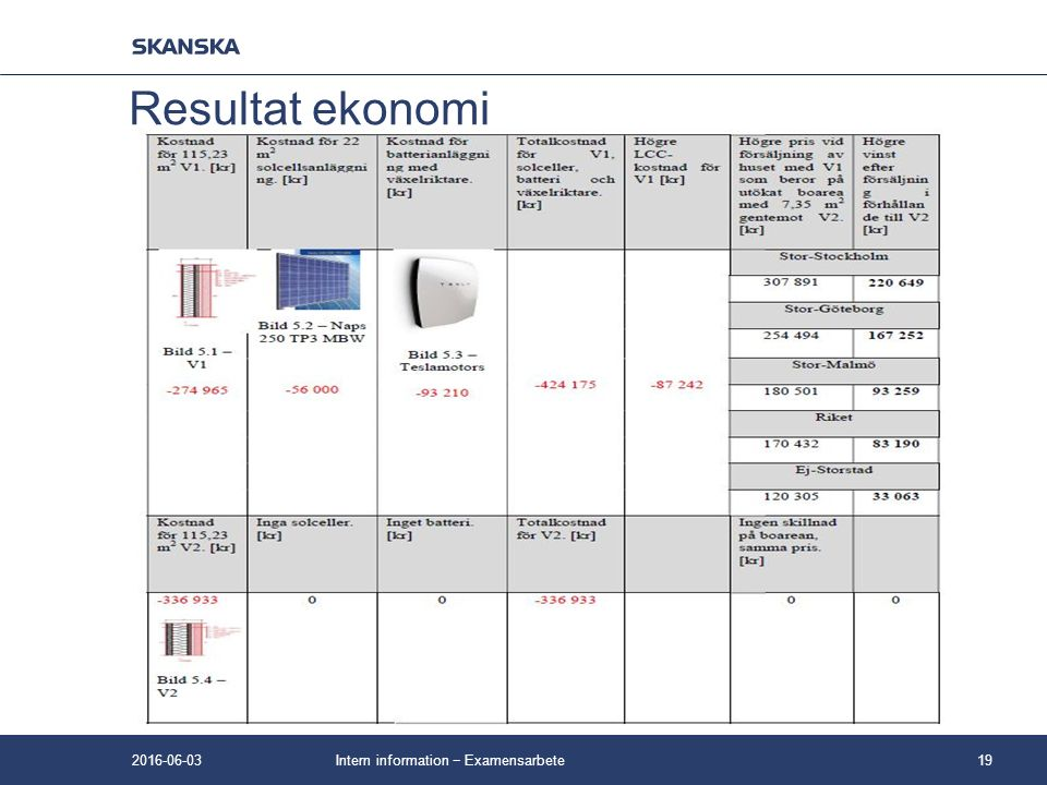 Intern information − Examensarbete19 Resultat ekonomi 2016-06-03