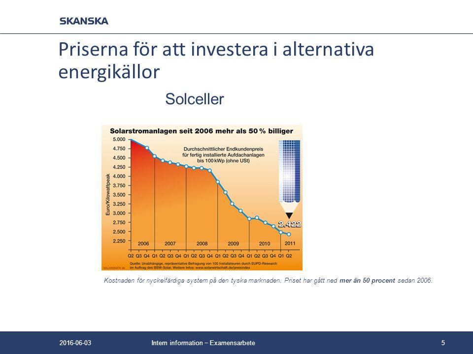 Solceller Kostnaden för nyckelfärdiga system på den tyska marknaden. Priset har gått ned mer än 50 procent sedan 2006. Intern information − Examensarb