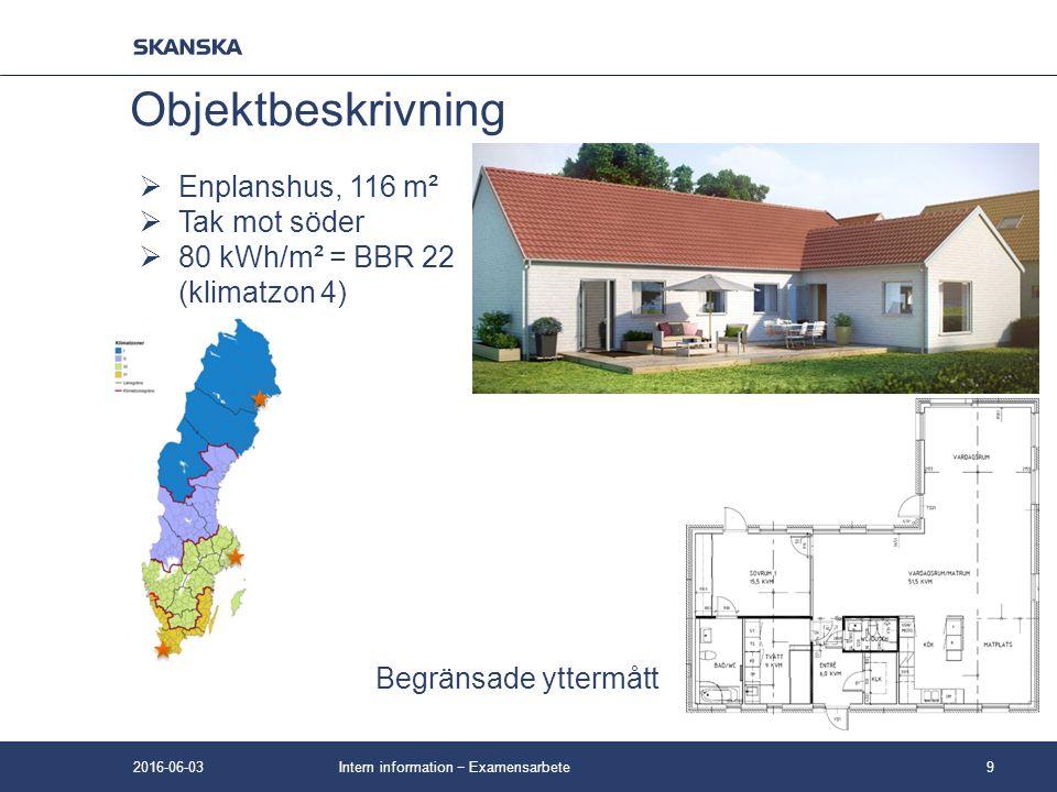Intern information − Examensarbete9 Objektbeskrivning  Enplanshus, 116 m²  Tak mot söder  80 kWh/m² = BBR 22 (klimatzon 4) Begränsade yttermått 201