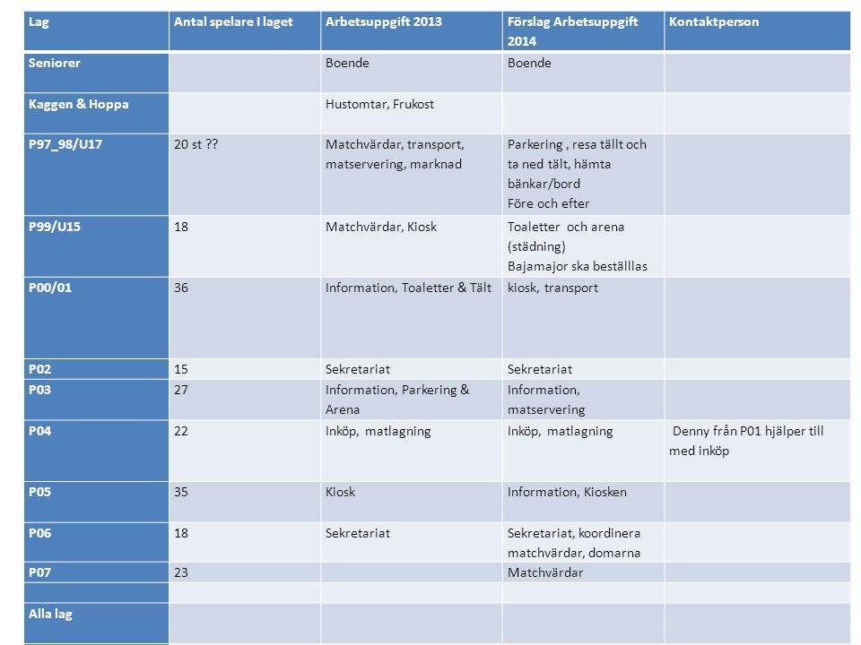 LagAntal spelare I lagetArbetsuppgift 2013 Förslag Arbetsuppgift 2014 Kontaktperson Seniorer Boende Kaggen & Hoppa Hustomtar, Frukost P97_98/U1720 st .