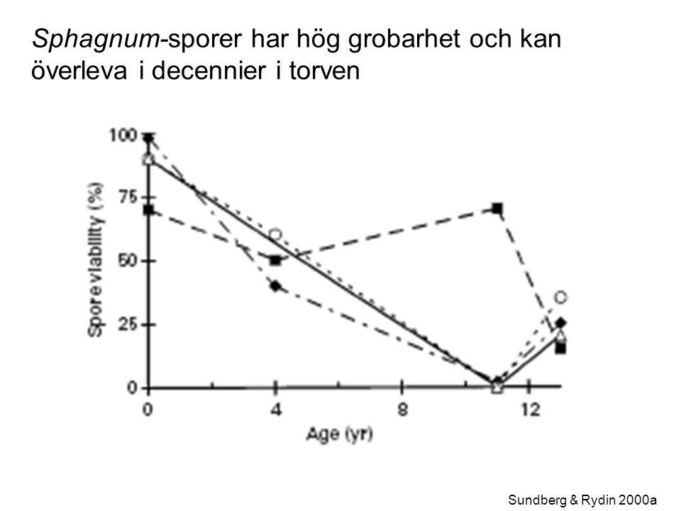 Sundberg & Rydin 2000a Sphagnum-sporer har hög grobarhet och kan överleva i decennier i torven