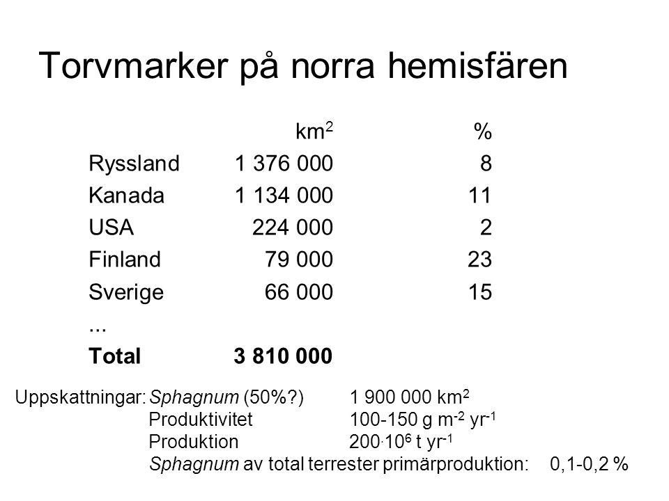 Torvmarker på norra hemisfären km 2 % Ryssland1 376 0008 Kanada1 134 00011 USA224 0002 Finland79 00023 Sverige66 00015...