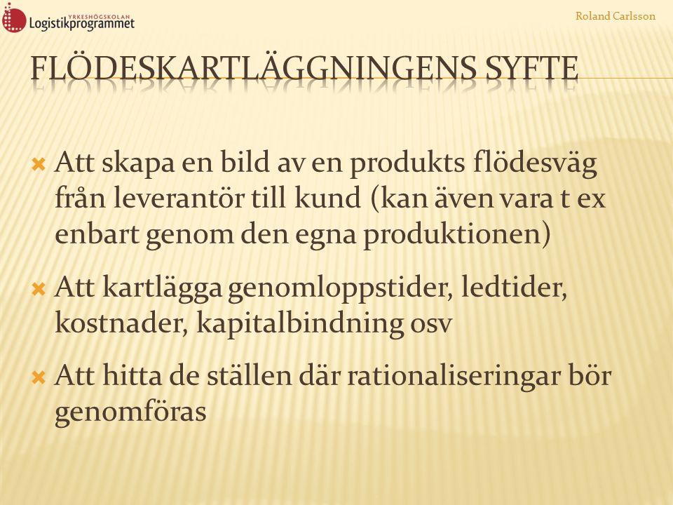  Att skapa en bild av en produkts flödesväg från leverantör till kund (kan även vara t ex enbart genom den egna produktionen)  Att kartlägga genomloppstider, ledtider, kostnader, kapitalbindning osv  Att hitta de ställen där rationaliseringar bör genomföras Roland Carlsson