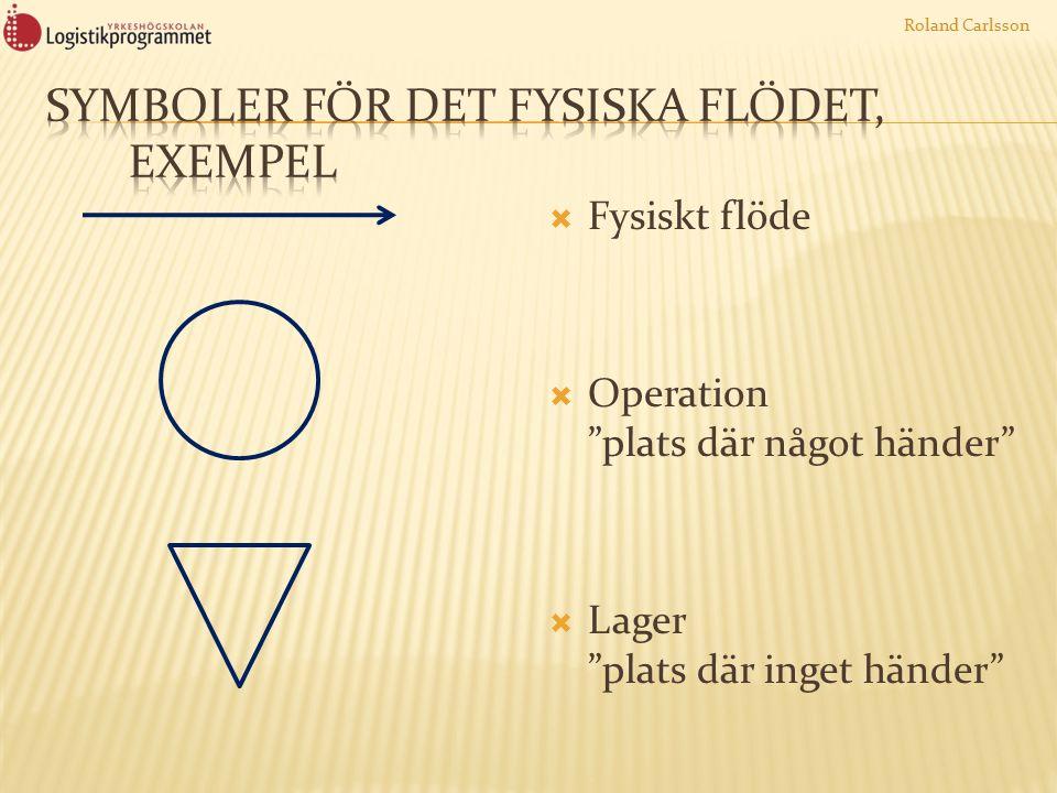 """ Fysiskt flöde  Operation """"plats där något händer""""  Lager """"plats där inget händer"""" Roland Carlsson"""