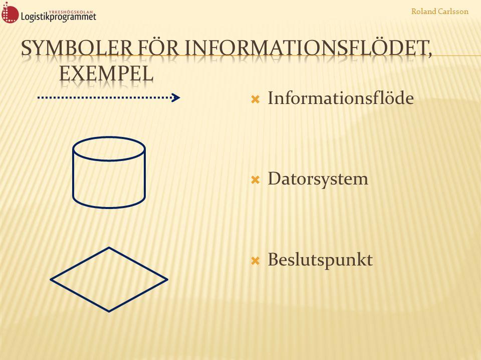  Informationsflöde  Datorsystem  Beslutspunkt Roland Carlsson