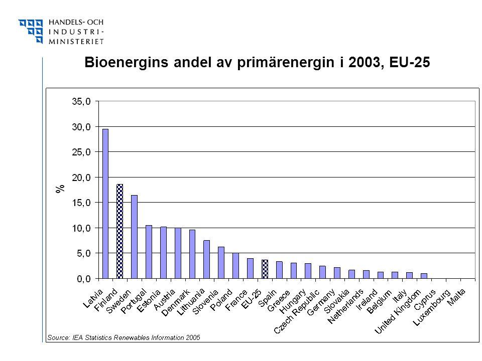 Bioenergins andel av primärenergin i 2003, EU-25