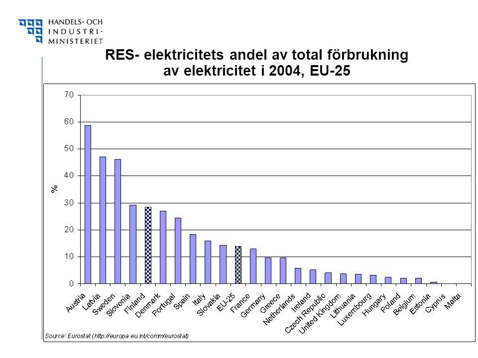 RES- elektricitets andel av total förbrukning av elektricitet i 2004, EU-25