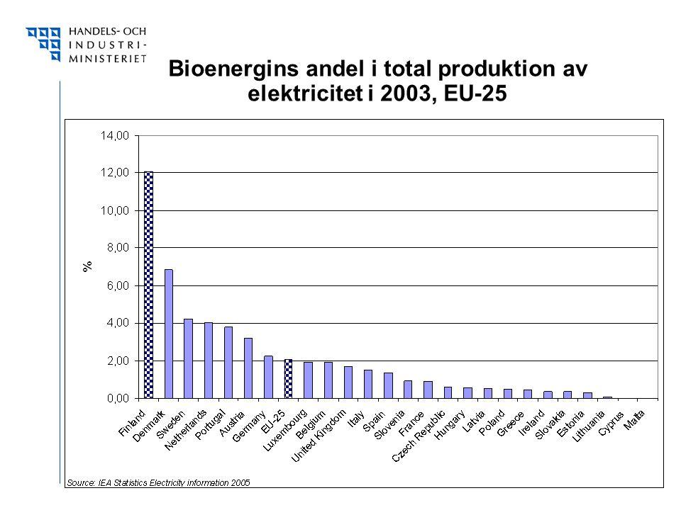 Bioenergins andel i total produktion av elektricitet i 2003, EU-25