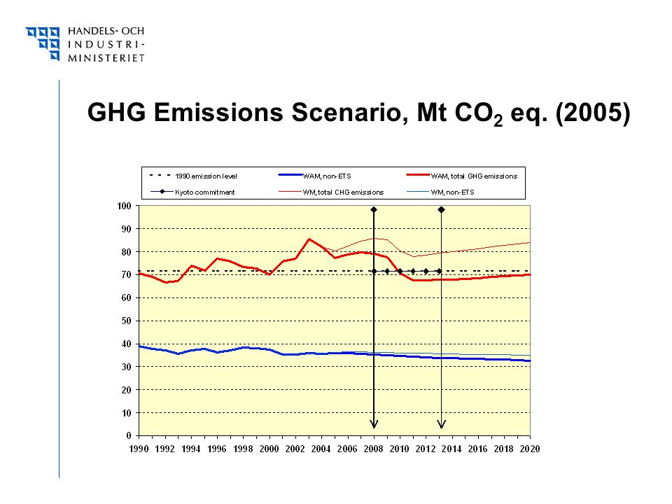 GHG Emissions Scenario, Mt CO 2 eq. (2005)