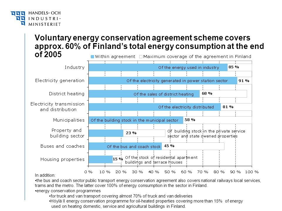 Voluntary energy conservation agreement scheme covers approx.