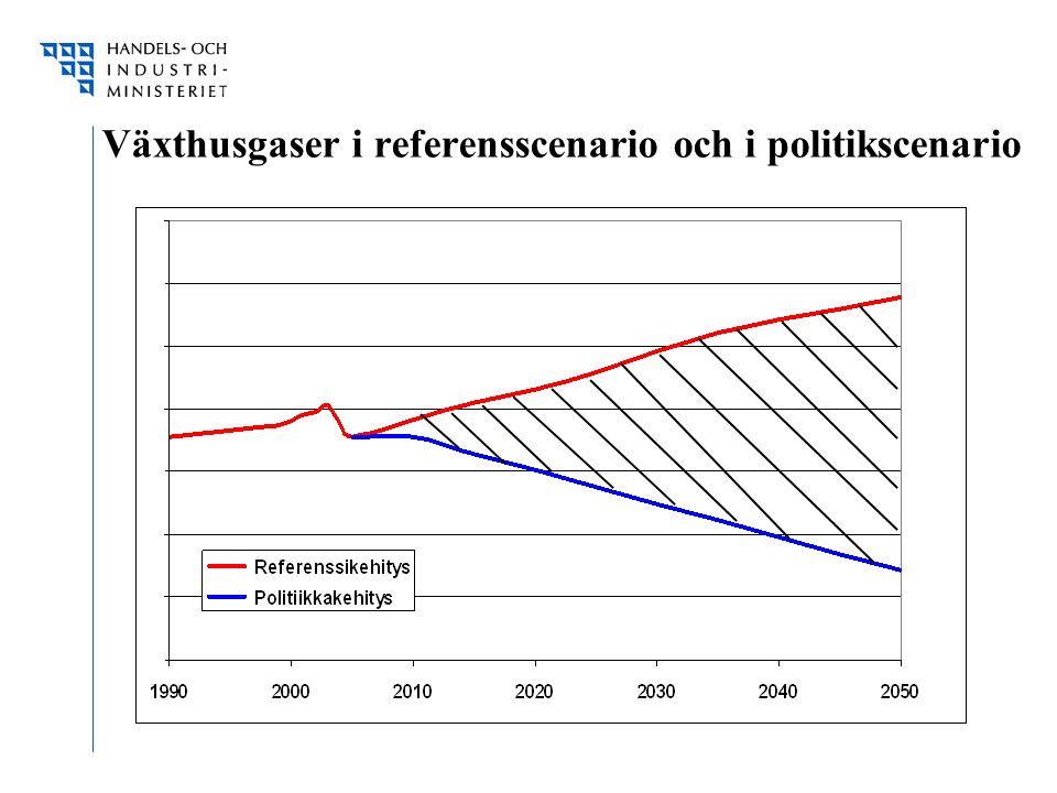 Växthusgaser i referensscenario och i politikscenario
