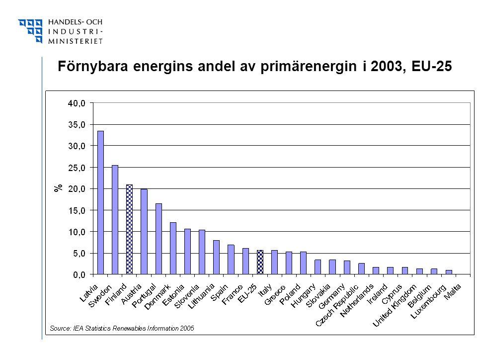 Förnybara energins andel av primärenergin i 2003, EU-25