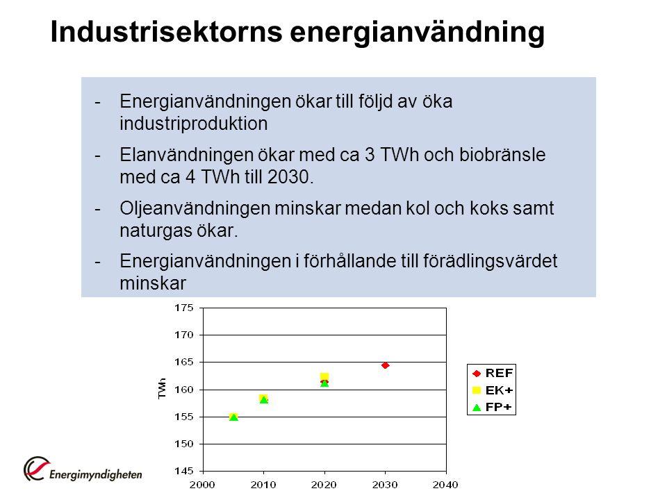 Industrisektorns energianvändning -Energianvändningen ökar till följd av öka industriproduktion -Elanvändningen ökar med ca 3 TWh och biobränsle med ca 4 TWh till 2030.