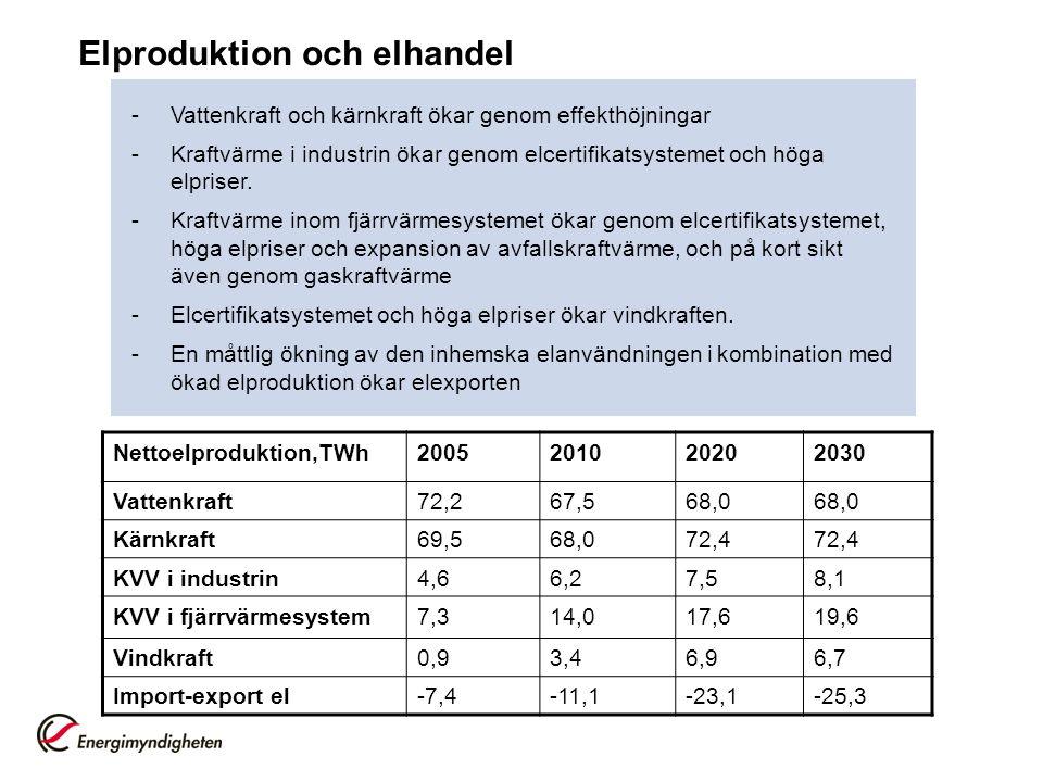 Elproduktion och elhandel Nettoelproduktion,TWh2005201020202030 Vattenkraft72,267,568,0 Kärnkraft69,568,072,4 KVV i industrin4,66,27,58,1 KVV i fjärrvärmesystem7,314,017,619,6 Vindkraft0,93,46,96,7 Import-export el-7,4-11,1-23,1-25,3 -Vattenkraft och kärnkraft ökar genom effekthöjningar -Kraftvärme i industrin ökar genom elcertifikatsystemet och höga elpriser.