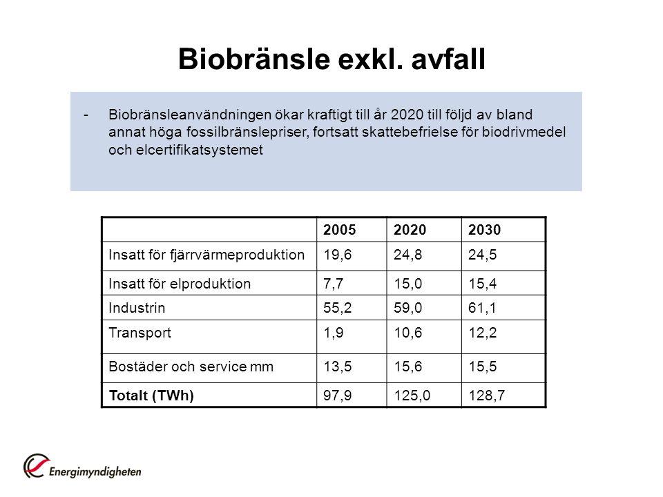 Biobränsle exkl.