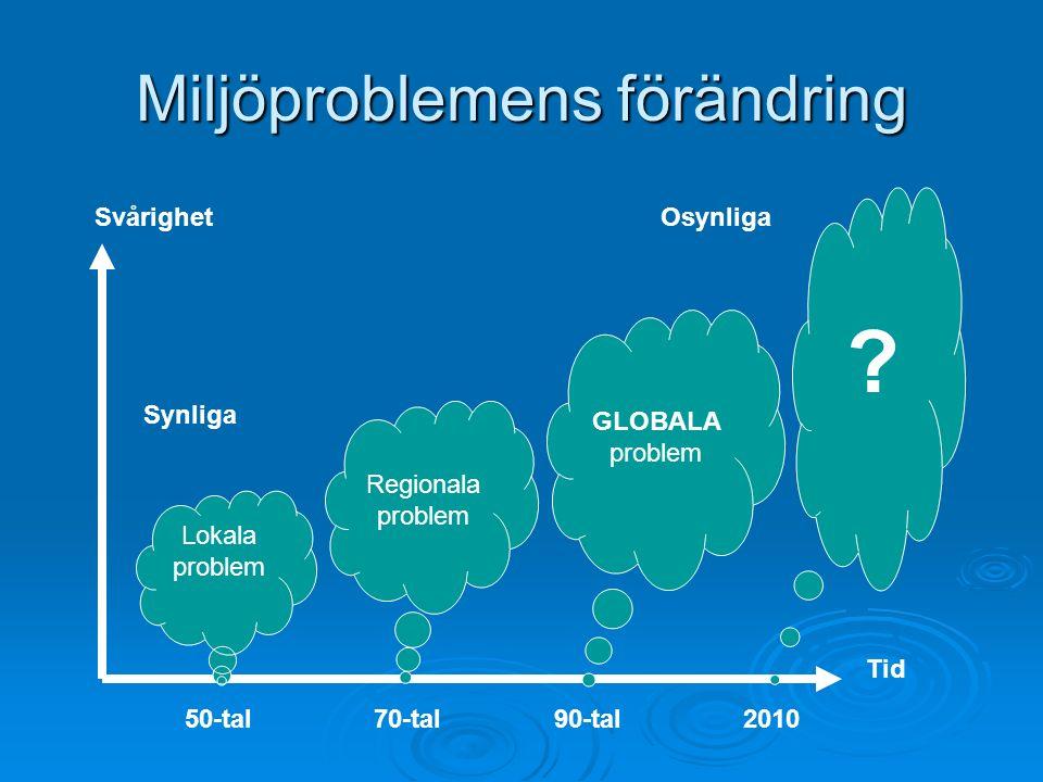 Miljöproblemens förändring 50-tal70-tal90-tal2010 Lokala problem Regionala problem GLOBALA problem .