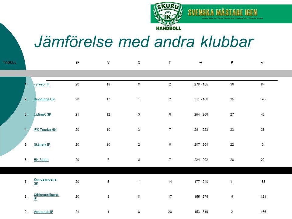 Jämförelse med andra klubbar TABELLSPVOF+/-P 1. Tyresö HF201802279 - 1853694 2.