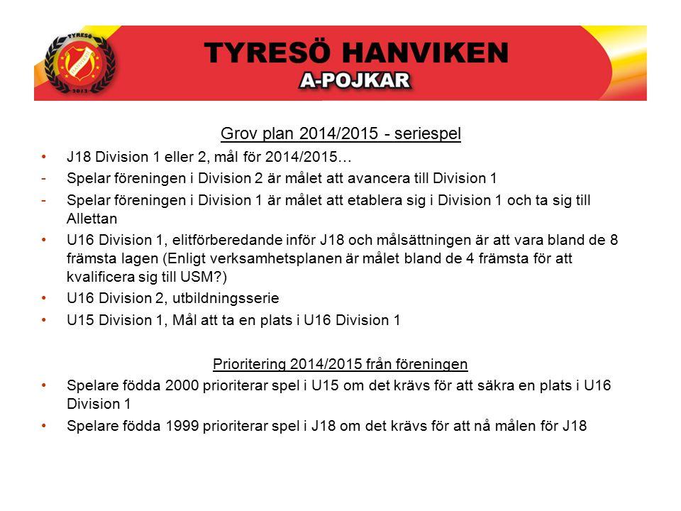 Grov plan 2014/2015 - seriespel J18 Division 1 eller 2, mål för 2014/2015… -Spelar föreningen i Division 2 är målet att avancera till Division 1 -Spelar föreningen i Division 1 är målet att etablera sig i Division 1 och ta sig till Allettan U16 Division 1, elitförberedande inför J18 och målsättningen är att vara bland de 8 främsta lagen (Enligt verksamhetsplanen är målet bland de 4 främsta för att kvalificera sig till USM?) U16 Division 2, utbildningsserie U15 Division 1, Mål att ta en plats i U16 Division 1 Prioritering 2014/2015 från föreningen Spelare födda 2000 prioriterar spel i U15 om det krävs för att säkra en plats i U16 Division 1 Spelare födda 1999 prioriterar spel i J18 om det krävs för att nå målen för J18