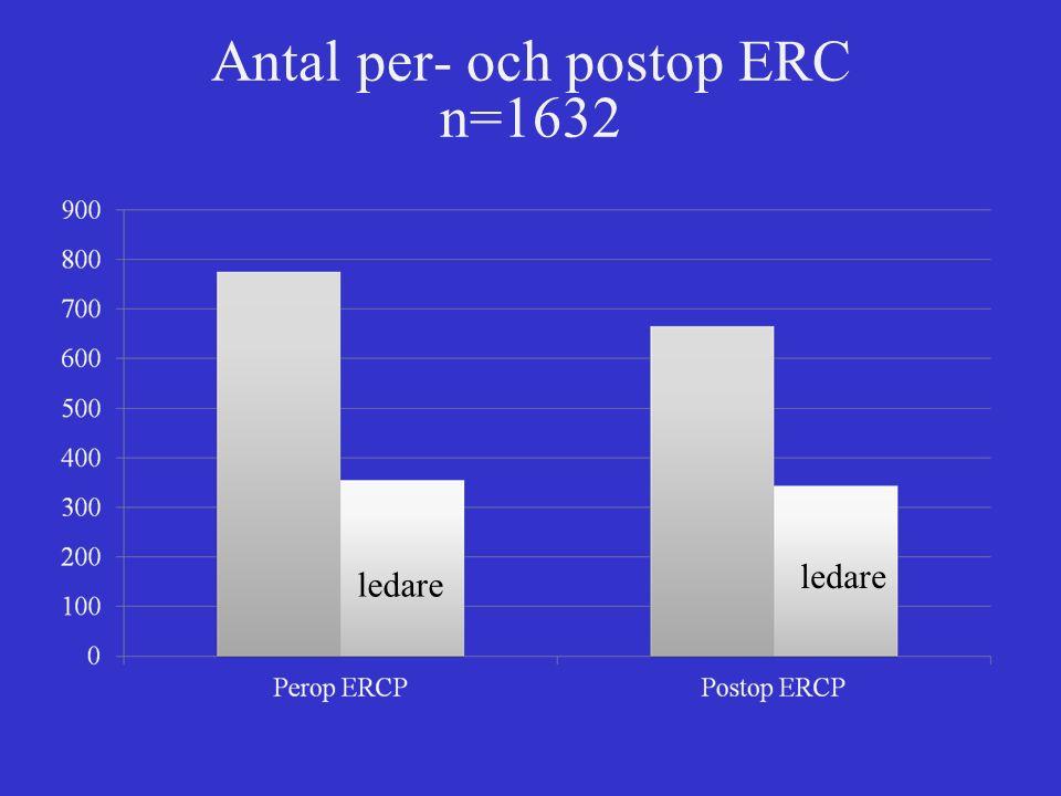 Antal per- och postop ERC n=1632 ledare
